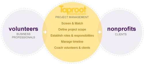 Taproot_Methodology